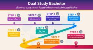 Dual Study Bachelor (เรียนระบบ Dual Bachelor ที่เยอรมันพร้อมทำงานกับบริษัทเยอรมัน)