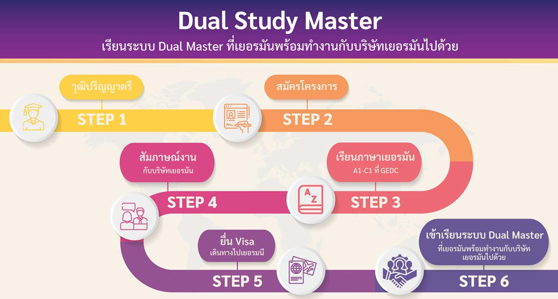 Dual Study Master (เรียนระบบ Dual Master ที่เยอรมันพร้อมทำงานกับบริษัทเยอรมัน)