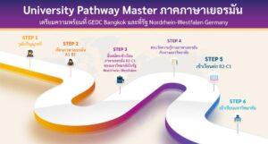 University Pathway Master ภาคภาษาเยอรมัน เตรียมความพร้อมที่ GEDC Bangkok และที่รัฐ Nordrhein-Westfalen Germany