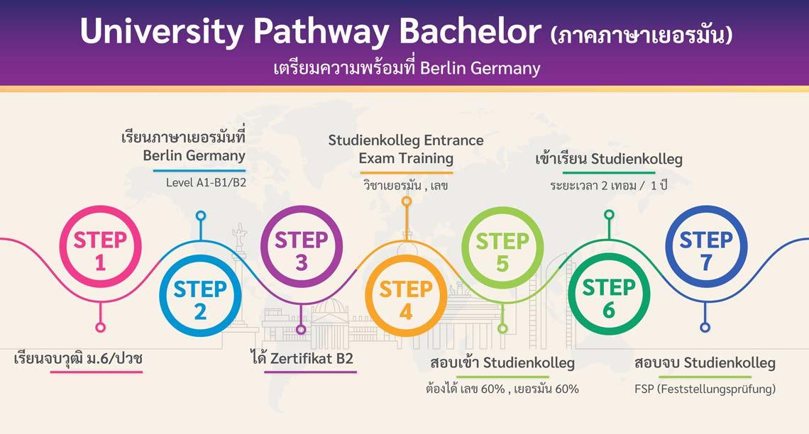 โครงการ University Pathway (ภาคภาษาเยอรมัน) เตรียมความพร้อมที่ Berlin
