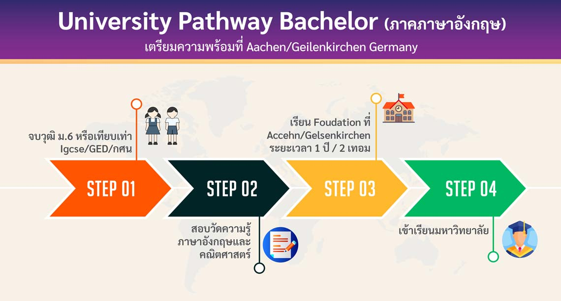 โครงการ University Pathway (ภาคภาษาเยอรมัน) เตรียมความพร้อมที่ Aachen /Geilenkirchen Germany