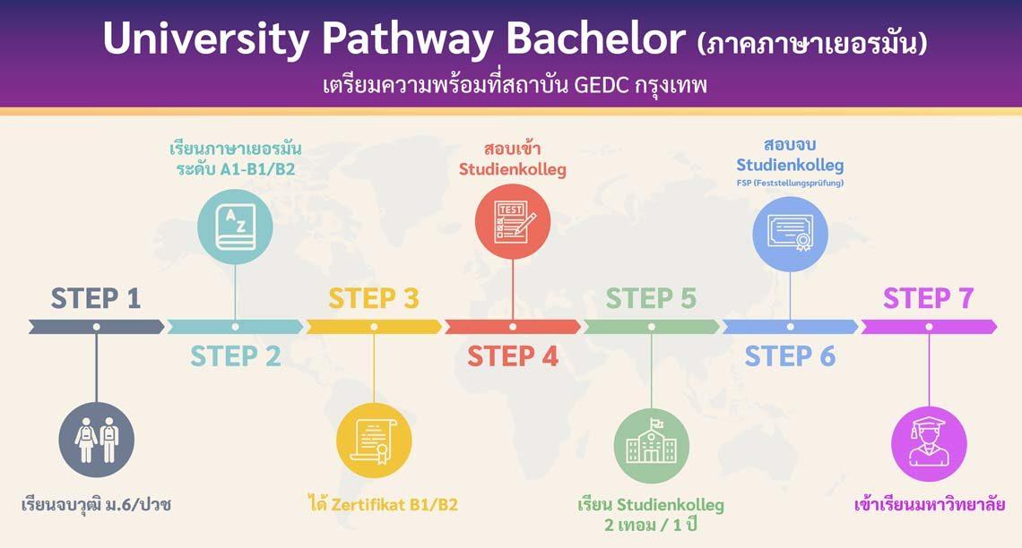 โครงการ University Pathway (ภาคภาษาเยอรมัน)