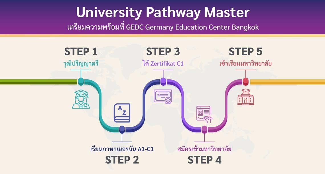 โครงการ University Pathway Master เตรียมความพร้อมที่ GEDC Bangkok