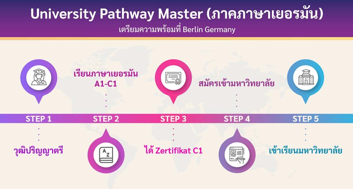 โครงการ University Pathway Master ภาคภาษาเยอรมัน เตรียมความพร้อมที่ Berlin Germany